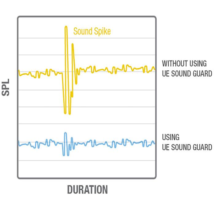 SoundGuard Grafiek